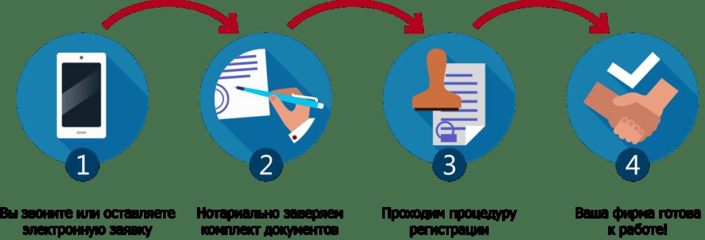 Регистрация фирмы, компании, предприятия